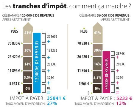 Cgt Finances Pour Plus De Www Justicefiscale Fr